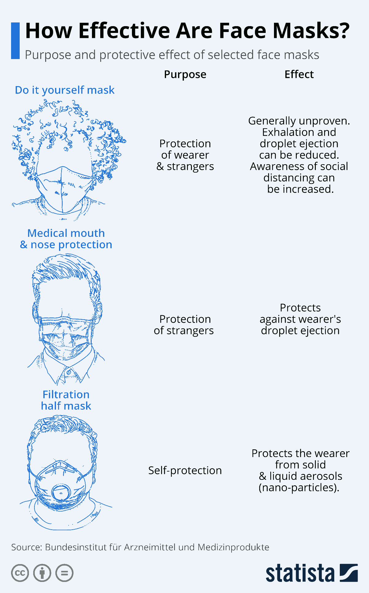 How Effective Are Face Masks Infographic